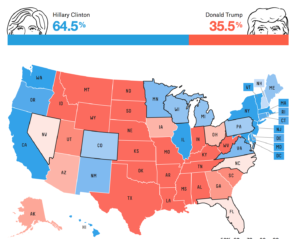 As of Saturday morning, Nate Silver gave Trump about 36% chance of winning...more than double a couple weeks ago...